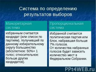 избранным считается кандидат (или список по партиям), получивший по данному изби