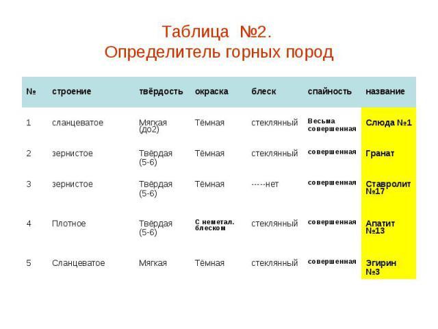 Таблица №2. Определитель горных пород
