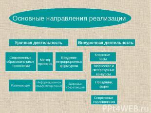 Урочная деятельность Основные направления реализации Внеурочная деятельность Сов