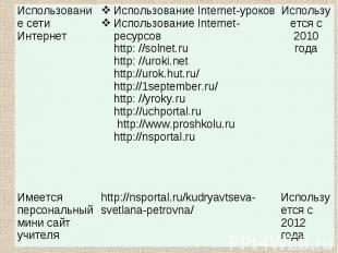 Использование сети Интернет Использование Internet-уроков Использование Internet