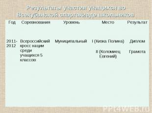 Результаты участия учащихся во Всекубанской спартакиаде школьников Год Соревнова