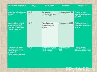 Название конкурса Год Участник Учитель Результат Конкурс «Выборы-2010» 2010 Кузн