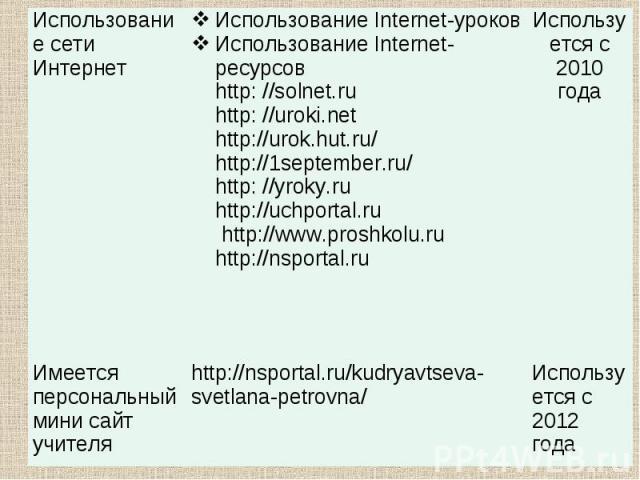 Использование сети Интернет Использование Internet-уроков Использование Internet-ресурсов http: //solnet.ru http: //uroki.net http://urok.hut.ru/ http://1september.ru/ http: //yroky.ru http://uchportal.ru http://www.proshkolu.ru http://nsportal.ru И…