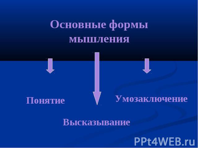 Основные формы мышления Понятие Умозаключение Высказывание