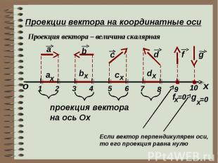 Проекции вектора на координатные оси Проекция вектора – величина скалярная х о a