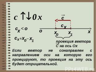 х c x 0 1 x c x о c x < о x c = x 0 -- x 1 проекция вектора C на ось Ох Если век