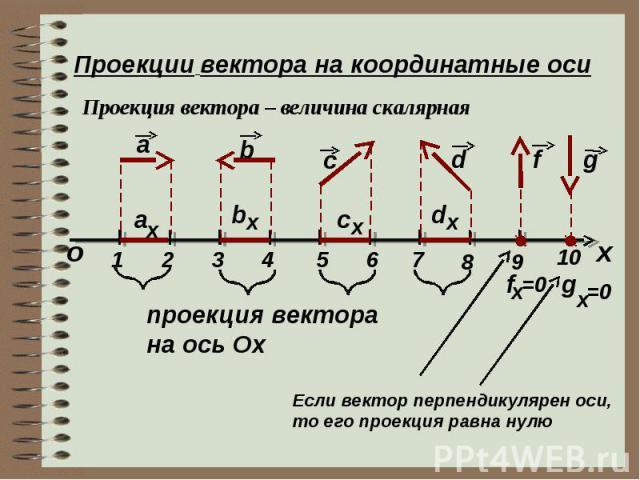 Проекции вектора на координатные оси Проекция вектора – величина скалярная х о a a x 1 2 3 4 b b x c c x d d x f g 5 6 7 8 9 10 f x =0 g x =0 проекция вектора на ось Ох Если вектор перпендикулярен оси, то его проекция равна нулю