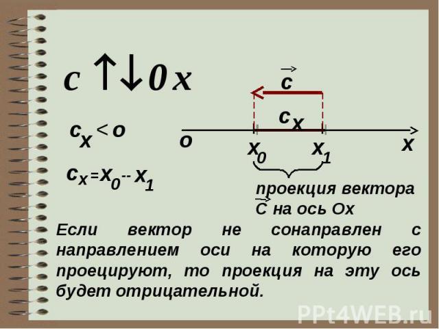 х c x 0 1 x c x о c x < о x c = x 0 -- x 1 проекция вектора C на ось Ох Если вектор не сонаправлен с направлением оси на которую его проецируют, то проекция на эту ось будет отрицательной.