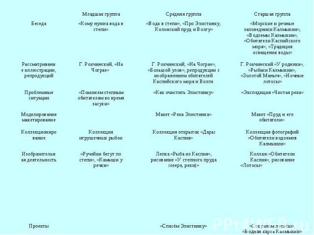 Младшая группа Средняя группа Старшая группа Беседа «Кому нужна вода в степи» «Вода в степи», «Про Элистинку, Колонский пруд и Волгу» «Морские и речные заповедники Калмыкии», «Водоемы Калмыкии», «Обитатели Каспийского моря», «Традиция освящения воды…