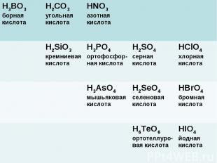 Высшим оксидам неметаллов соответствуют следующие кислоты H3BO3 борная кислота H