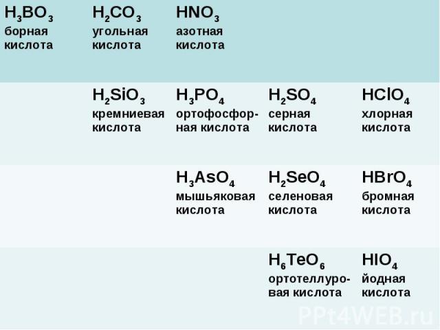 Высшим оксидам неметаллов соответствуют следующие кислоты H3BO3 борная кислота H2CO3 угольная кислота HNO3 азотная кислота H2SiO3 кремниевая кислота H3PO4 ортофосфор-ная кислота H2SO4 серная кислота HClO4 хлорная кислота H3AsO4 мышьяковая кислота H2…