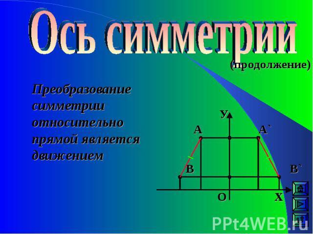 (продолжение) Преобразование симметрии относительно прямой является движением А` А В В` О У Х