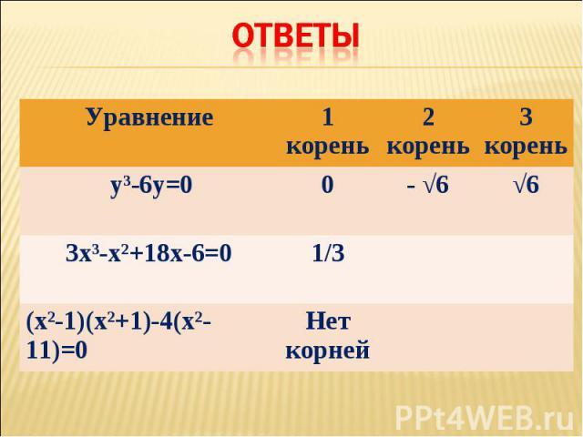 Уравнение 1 корень 2 корень 3 корень уі-6у=0 0 - √6 √6 3хі-хІ+18х-6=0 1/3 (хІ-1)(хІ+1)-4(хІ-11)=0 Нет корней