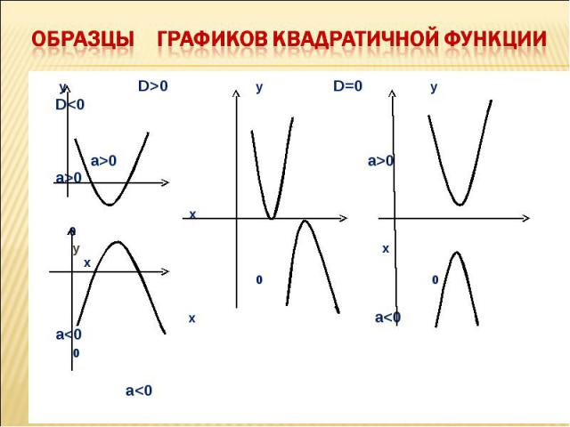 у D>0 у D=0 у D0 a>0 a>0 х 0 у х х 0 0 х a