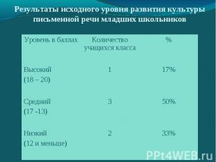 Результаты исходного уровня развития культуры письменной речи младших школьников