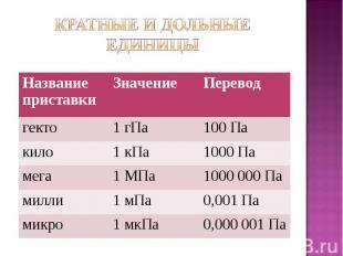 Название приставки Значение Перевод гекто 1 гПа 100 Па кило 1 кПа 1000 Па мега 1