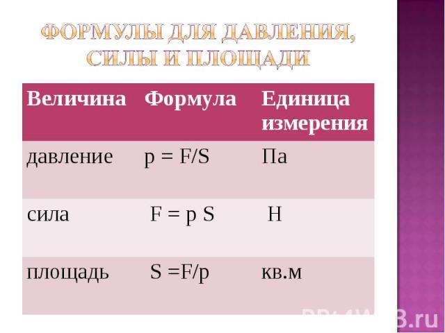 Величина Формула Единица измерения давление p = F/S Па сила F = p S H площадь S =F/p кв.м
