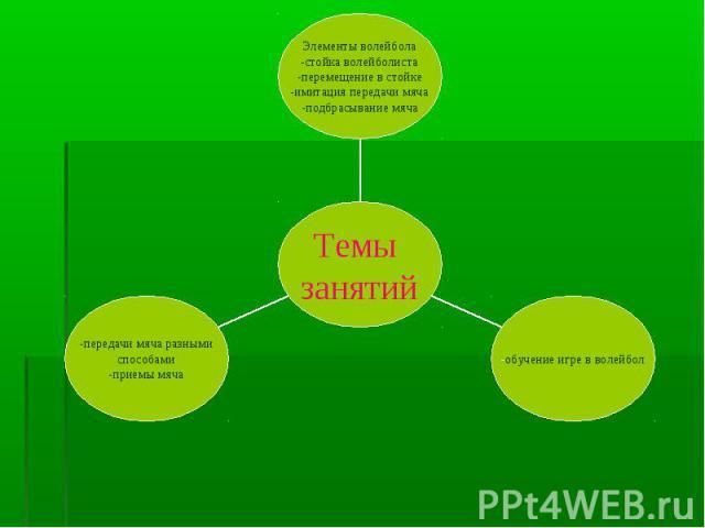 -передачи мяча разными способами -приемы мяча -обучение игре в волейбол Элементы волейбола -стойка волейболиста -перемещение в стойке -имитация передачи мяча -подбрасывание мяча Темы занятий