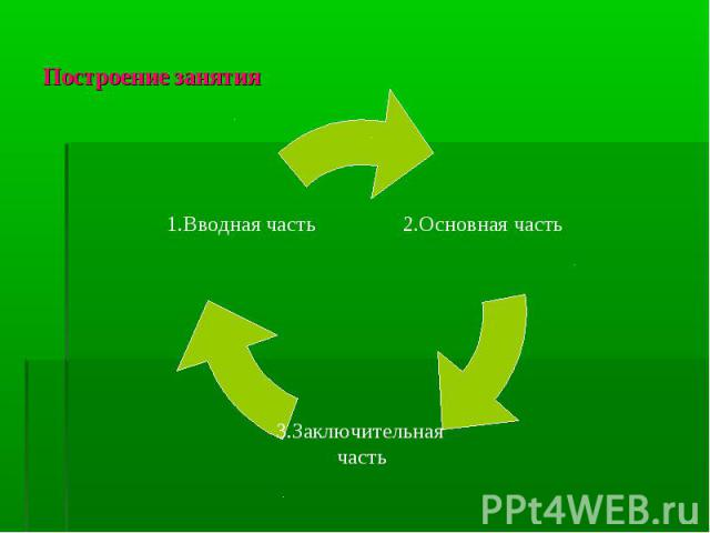 Построение занятия 2.Основная часть 3.Заключительная часть 1.Вводная часть