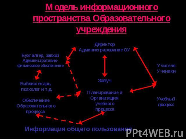 Модель информационного пространства Образовательного учреждения
