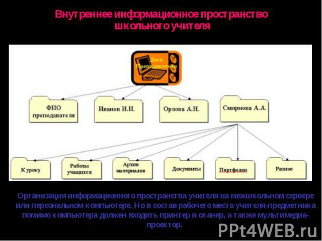 Внутреннее информационное пространство школьного учителяОрганизация информационного пространства учителя на межшкольном сервере или персональном компьютере. Но в состав рабочего места учителя-предметника помимо компьютера должен входить принтер и ск…