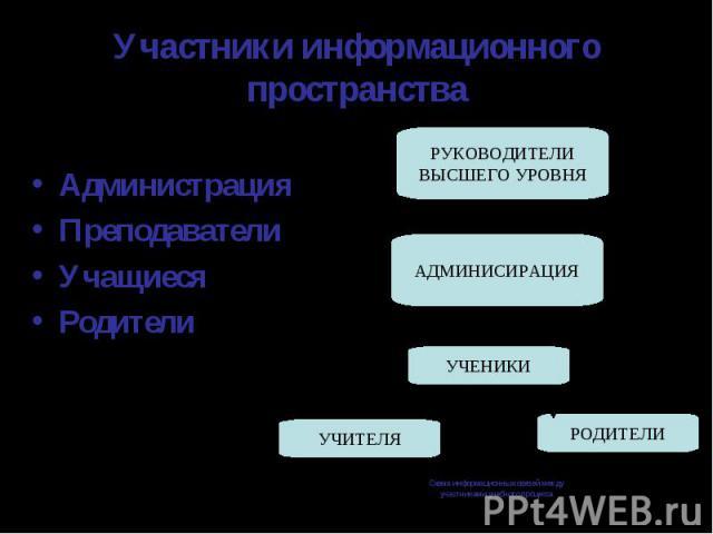 Участники информационного пространстваАдминистрацияПреподавателиУчащиесяРодители