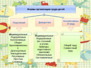 Формы организации труда детейИндивидуальныеПодгрупповыеКоллективные Общие Кратко