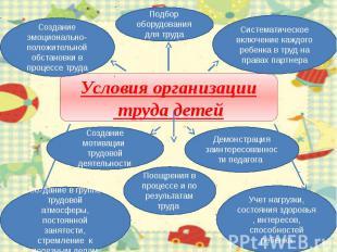 Условия организации труда детейСоздание мотивации трудовой деятельностиСоздание