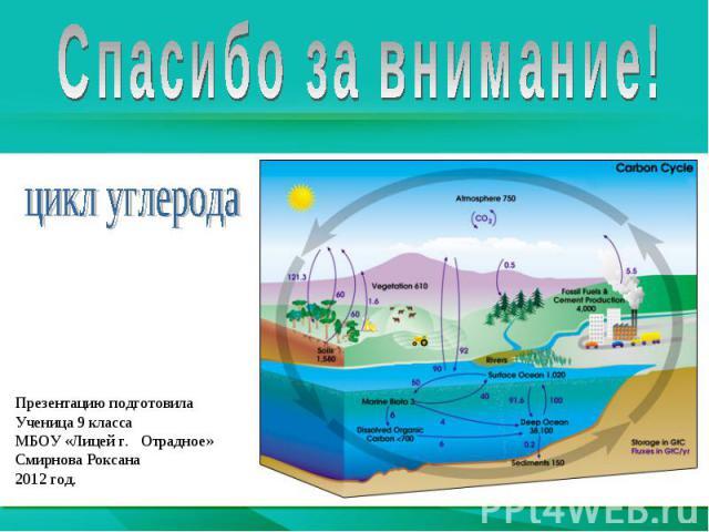 Спасибо за внимание!цикл углеродаПрезентацию подготовилаУченица 9 классаМБОУ «Лицей г. Отрадное»Смирнова Роксана2012 год.