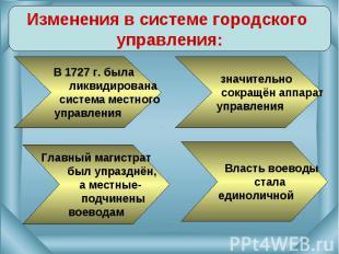 Изменения в системе городского управления: