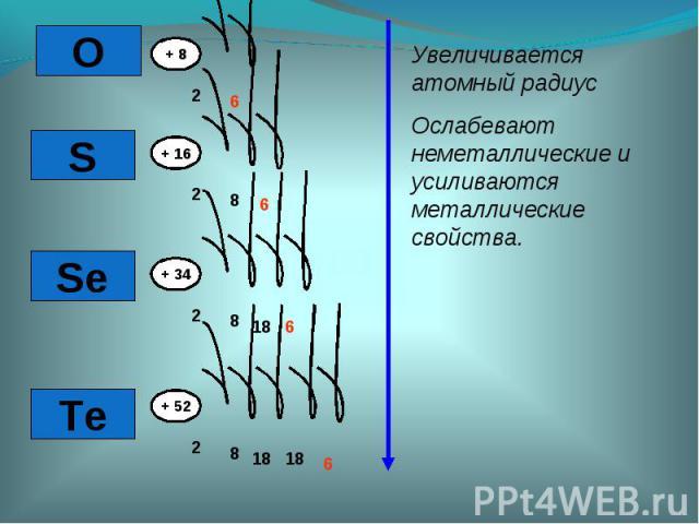 Увеличивается атомный радиусОслабевают неметаллические и усиливаются металлические свойства.
