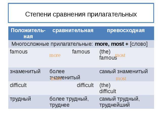 Степени сравнения прилагательных