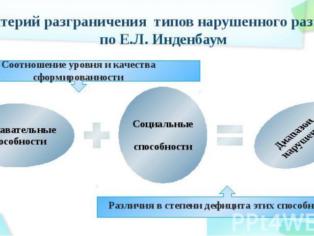 Критерий разграничения типов нарушенного развития по Е.Л. Инденбаум