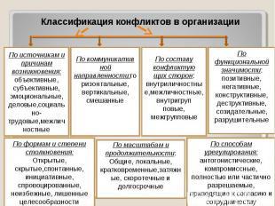 Классификация конфликтов в организацииПо источникам и причинам возникновения:объ