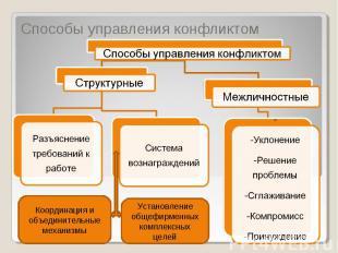 Способы управления конфликтом