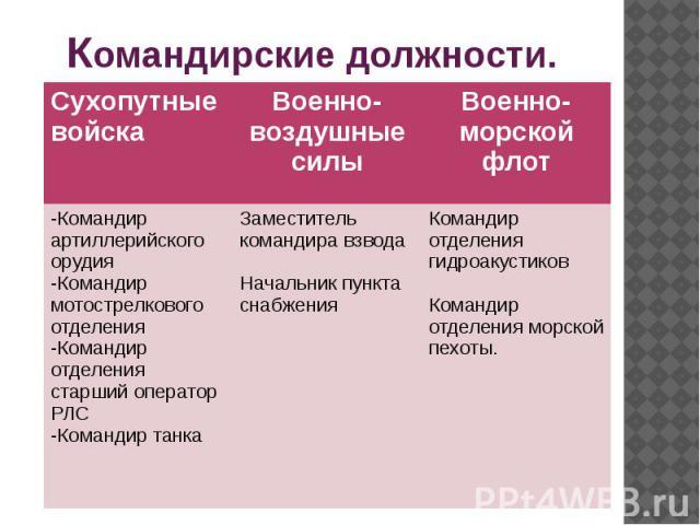 Командирские должности.