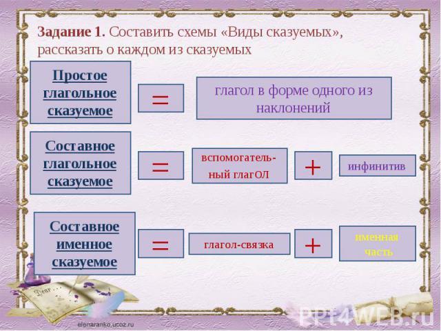 Задание 1. Составить схемы «Виды сказуемых», рассказать о каждом из сказуемых