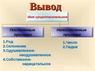 Вывод Имя существительное Постоянные признаки Непостоянные признаки 1.Род 2.Скло