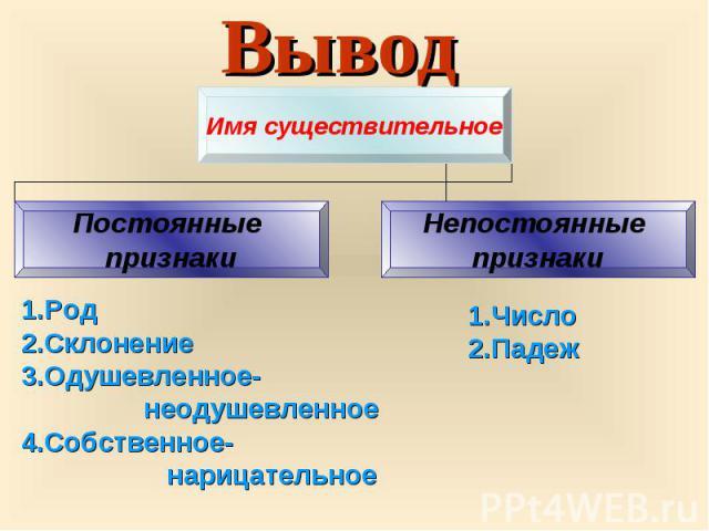Вывод Имя существительное Постоянные признаки Непостоянные признаки 1.Род 2.Склонение 3.Одушевленное- неодушевленное 4.Собственное- нарицательное 1.Число 2.Падеж