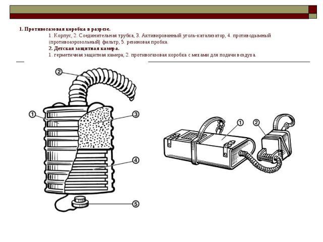 1. Противогазовая коробка в разрезе. 1. Корпус, 2. Соединительная трубка, 3. Активированный уголь-катализатор, 4. противодымный (противоаэрозольный) фильтр, 5. резиновая пробка. 2. Детская защитная камера. 1. герметичная защитная камера, 2. противог…