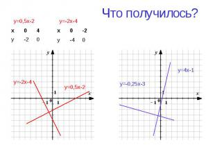 Что получилось? y=0,5x-2 y=-2x-4 y=4x-1 y=-0,25x-3 х 0 4 у -2 0 y=0,5x-2 х 0 -2