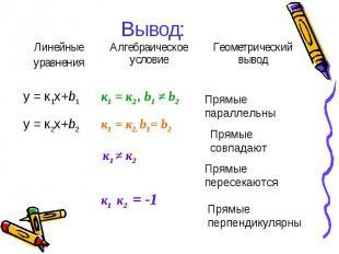 Вывод: Линейные уравнения Алгебраическое условие Геометрический вывод y = к1х+b1