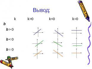 kb k>0 k 0 b < 0 b = 0 Вывод: