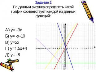 Задание 2 По данным рисунка определить какой график соответствует каждой из данн