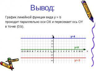 Вывод: График линейной функции вида y = b проходит параллельно оси ОХ и пересека
