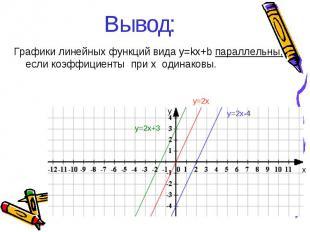 Вывод: Графики линейных функций вида y=kx+b параллельны, если коэффициенты при х