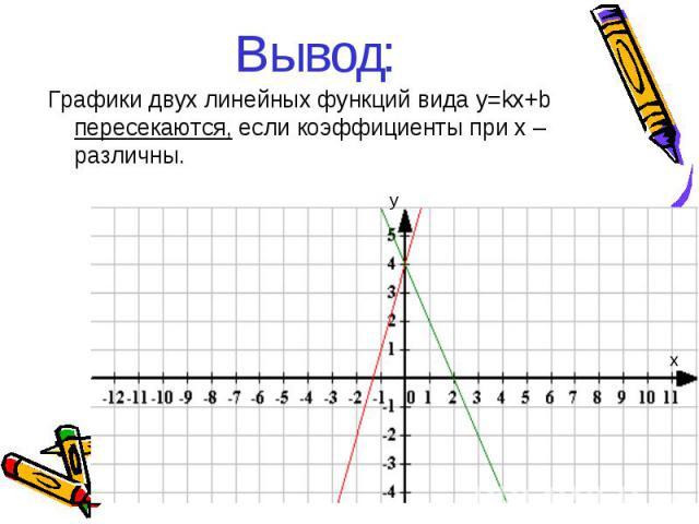 Вывод: Графики двух линейных функций вида y=kx+b пересекаются, если коэффициенты при х – различны. у х