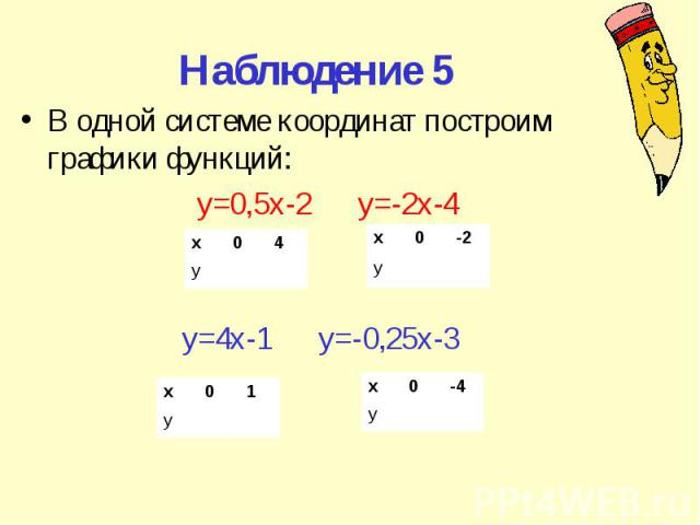 Наблюдение 5 В одной системе координат построим графики функций: y=0,5x-2 y=-2x-4 y=4x-1 y=-0,25x-3 х 0 4 у х 0 -2 у х 0 4 у х 0 1 у х 0 -4 у