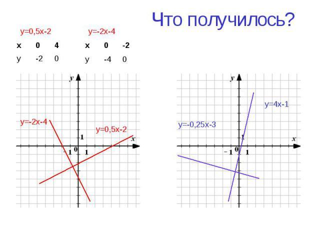 Что получилось? y=0,5x-2 y=-2x-4 y=4x-1 y=-0,25x-3 х 0 4 у -2 0 y=0,5x-2 х 0 -2 у -4 0 y=-2x-4