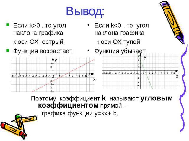 Вывод: Поэтому коэффициент k называют угловым коэффициентом прямой – графика функции y=kx+ b. Если k0 , то угол наклона графика к оси ОX острый. Функция возрастает. у х у х